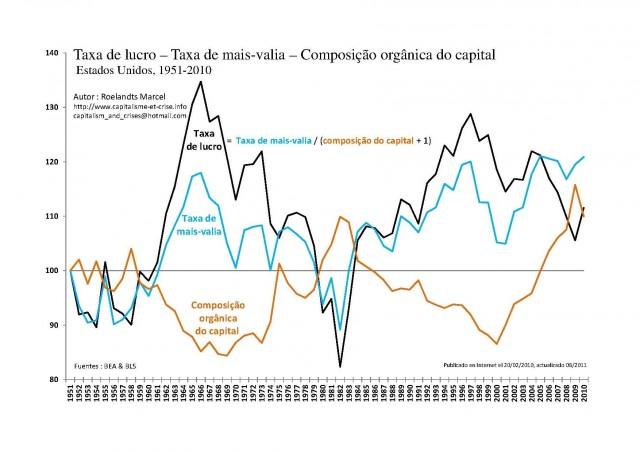 Taxa de lucro – Taxa de mais-valia – Composição orgânica do capital. Estados Unidos 1951-2010